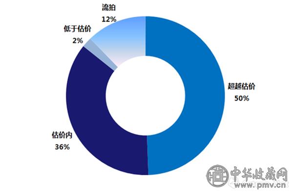 图表-2赵无极油画作品对照估价成交分布.png