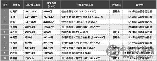 2017年秋拍二十世纪板块艺术家总成交排行榜.jpg