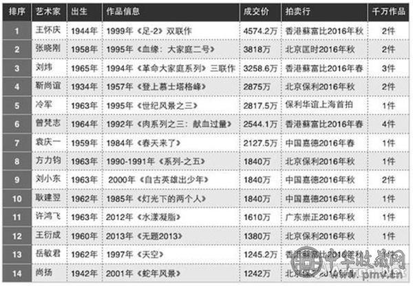 2016年度35岁以上艺术家拍卖成交TOP10.jpg