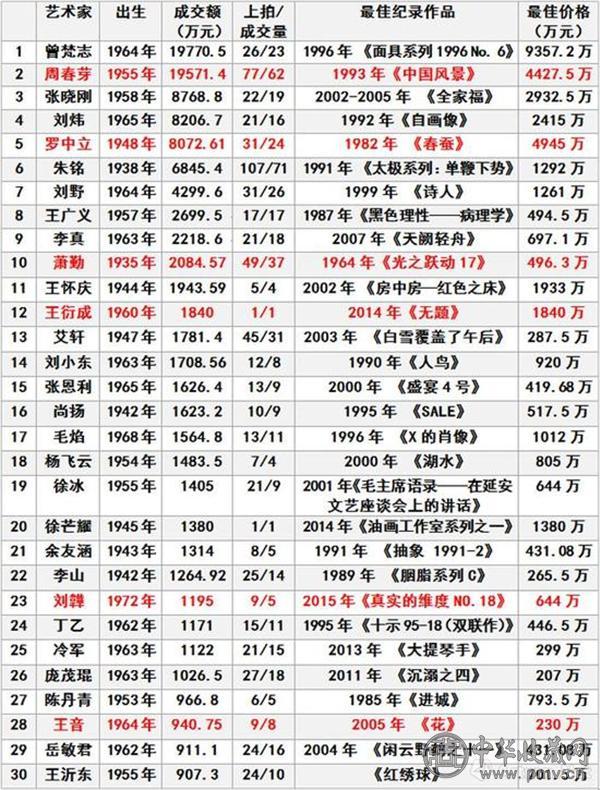 2017年度当代艺术家成交总额TOP30.jpg