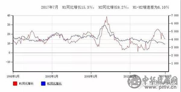 1998年1月至2017年7月M1与M2同比增速对比.jpg