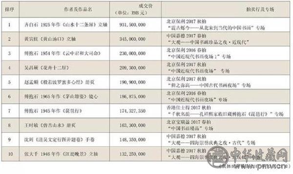 2017中国书画成交额TOP10.jpg