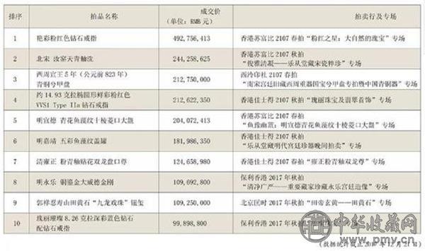 2017瓷器杂项成交额TOP10.jpg