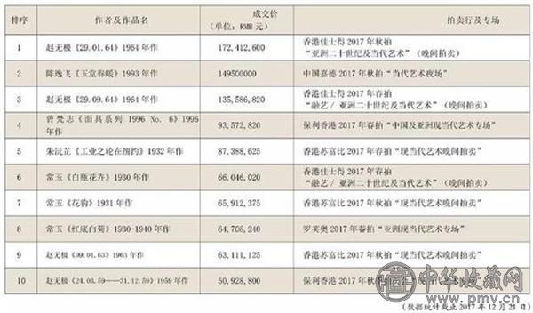 2017现当代艺术成交额TOP10.jpg