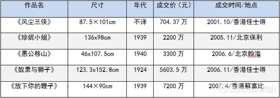 2000-2007年,徐悲鸿油画曾5次刷新中国油画世界纪录
