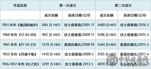 图表-3近三年赵无极作品涨幅最高Top5.png