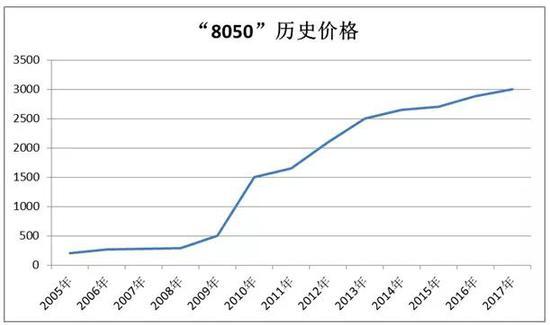 上面为整理的8050元历史价格,这个曲线很有意思,大致可以看出两点: