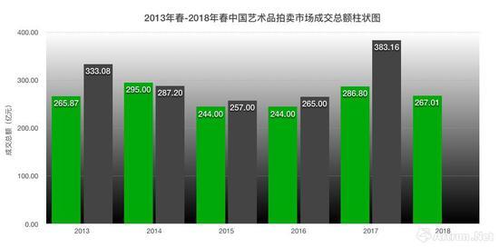 2013年-2018年中国艺术品拍卖成交总额表