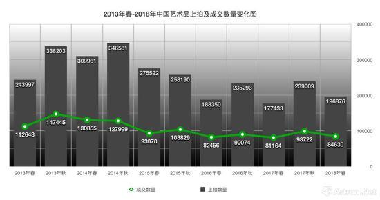 2013年-2018年中国艺术品上拍及成交数量变化图
