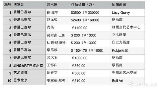 2018上半年博览会各家画廊高价作品名单