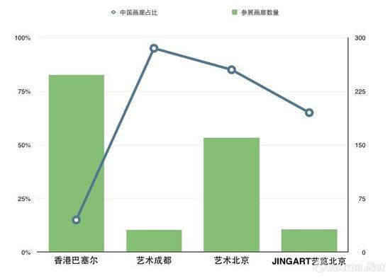 2018年上半年博览会参展画廊数量及中国画廊占比