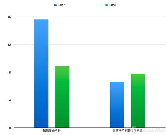 艺术北京2017年及2018年作品销售单价及画廊平均销售作品数量对比图