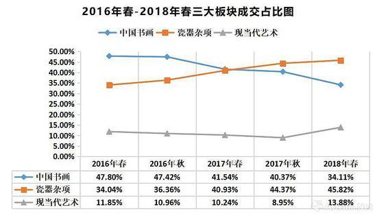 2016春-2018春 三大艺术品类成交额占比图 (数据来源/制图:雅昌艺术网)