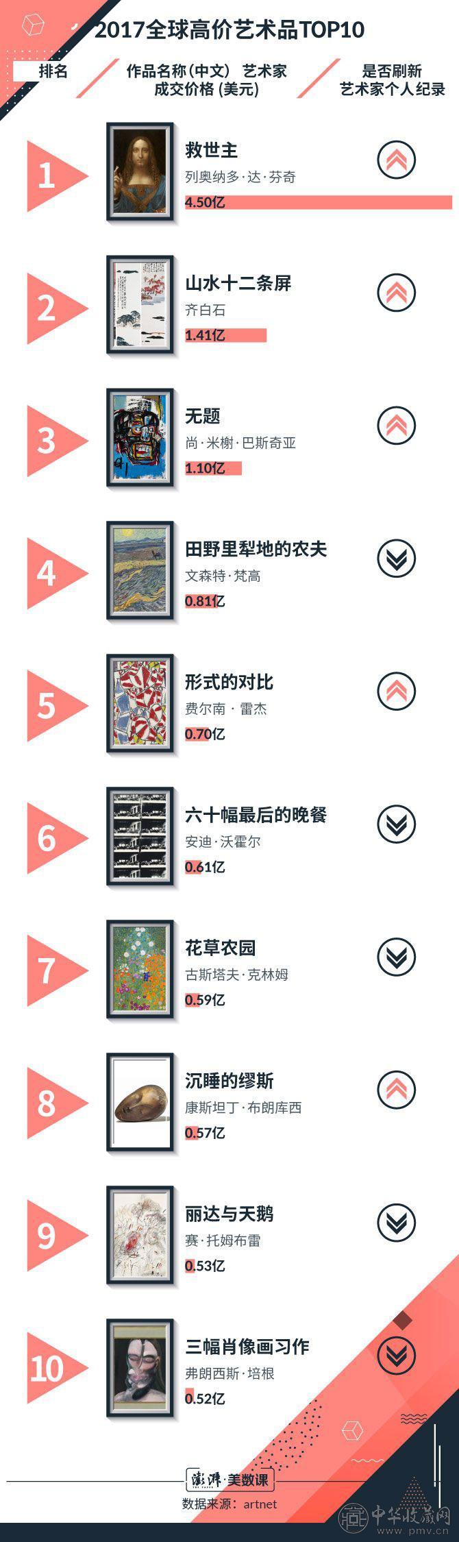 艺术品TOP10.jpeg
