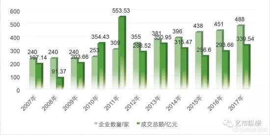 2007年至2017年全国文物艺术品拍卖企业数量及全年成交总额变化表