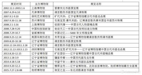 辽宁省博物馆馆藏书画作品参与展览一览表