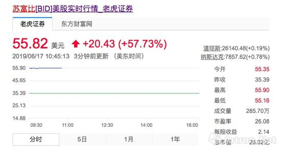 这一收购消息使得苏富比拍卖股价大涨(图片来自网络)